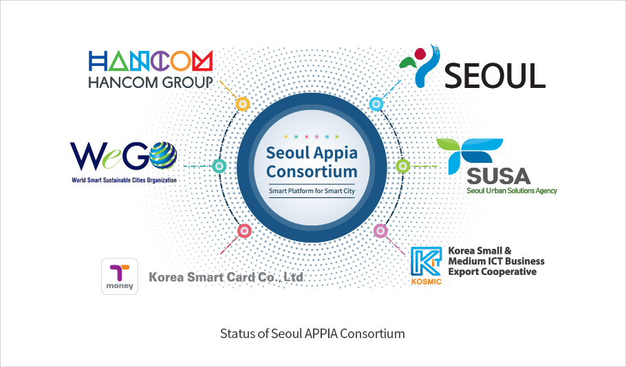 The Members of Seoul APPIA Consortium – HANCOM Group, WEGO, Korea Smart Card, Seoul Metropolitan Government, Seoul Strategic Export Business Agency, Unions for Korean ICT SME's Export Promotion